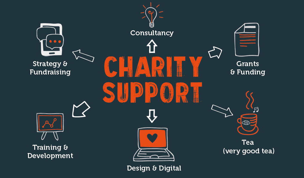Charity and Third Sector support services for fundraising and strategy